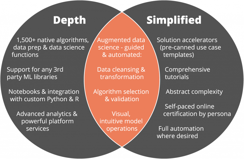 RapidMiner - Depth for Data Scientists, Simplified for Everyone Else